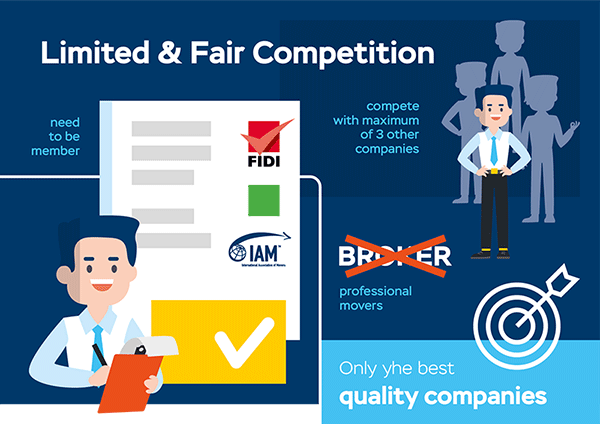 Limited & fair competition
